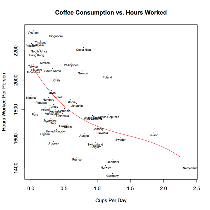 coffee_vs_hours