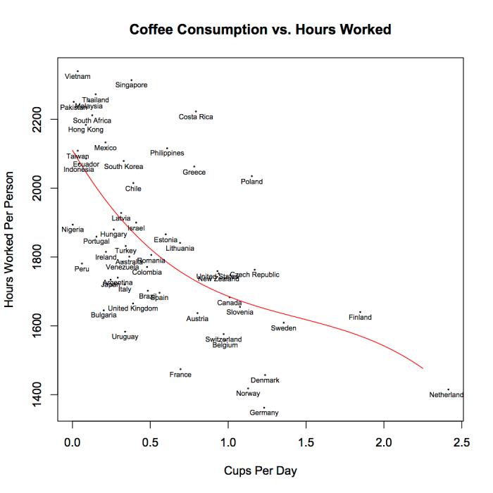 coffee_vs_hours