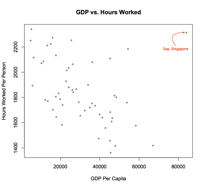 gdp_vs_hours