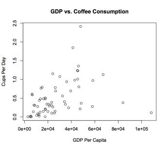 gdp_vs_coffee