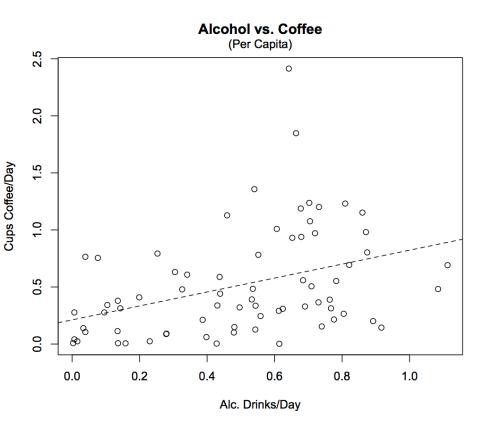 coffee_vs_alcohol